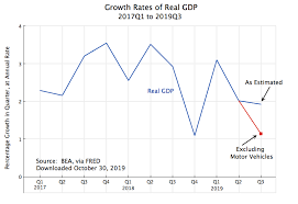 Gdp By Month Chart Gdp Productivity An Economic Sense