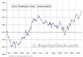 Cna Charting Cna Financial Corp Nyse Cna Seasonal Chart Equity Clock