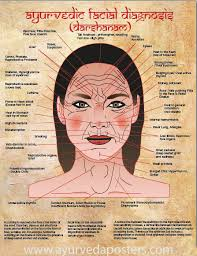 New Facial Diagnosis Chart Small