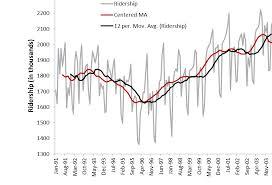 Bzst Business Analytics Statistics Teaching Moving