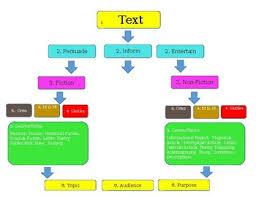 Reading Writing Flow Chart Tap Fiction Non Fiction Genre Text Audience