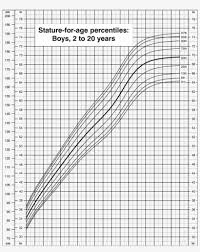 4 Month Old Boy Percentile Chart Stature For Age Percentiles Boys 2 To 20 Years Cdc