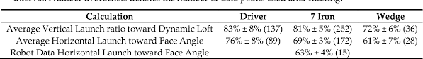Golf Club Launch Angle Chart Figure 4 From The Influence Of Face Angle And Club Path On