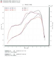 nsr250 diary overlapped for comparison red dog fight blue jha above lines are torque