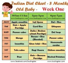 13 Month Old Baby Diet Chart 52 Skillful Food Chart For Seven Months Old Baby