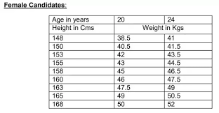 Marine Corps Height And Weight Chart 2017 What Are The Physical Conditions Required For Joining Afmc