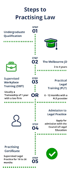Steps To Practising Law Melbourne Law School