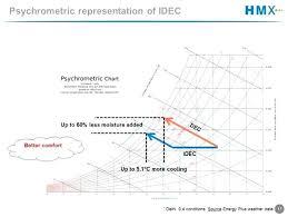 Psychrometric Chart Evaporative Cooling Using Evaporative Cooling Stillirise Co
