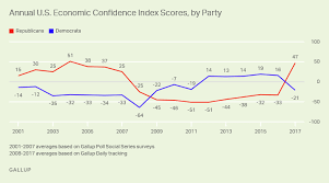 Consumer Confidence Index Chart 2017 2017 Partisan Gap In Economic Confidence One Of The Largest