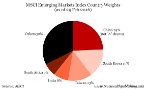 right now however the msci emerging markets index has exposure to china in fact at the end of february the chinese portion of the index was bigger than