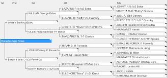 Genealogy Spreadsheet Template Chromosome Mapping Aka Ancestor Mapping Dnaexplained