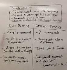 Ionic Vs Covalent Bonds Venn Diagram Science Notebooking Strategy The Box And T Ms Rachel Davis