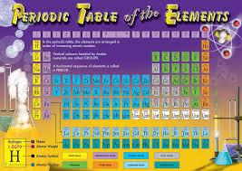 Periodic Table Of The Elements Bull | CD-410000