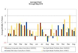 Fidelity Select Fundranker Average Chart