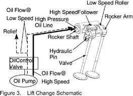 lotus elise toyota engine comments diagram of lift cam