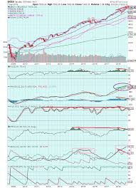 The Keystone Speculator Ndx Nasdaq 100 Index Monthly Chart