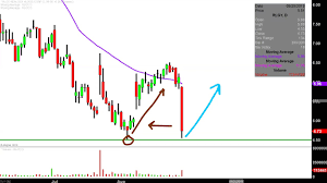 Rlgy Stock Chart Realogy Holdings Corp Rlgy Stock Chart Technical Analysis For 08 29 2019
