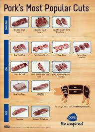 Pork Chart Cuts Of Meat Pork Chart Cuts Of Meat Alnwadi