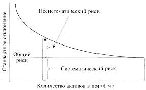 Содержание Контрольная работа Оценка и анализ рисков Методы  Графическая иллюстрация эффекта диверсификации а также ее влияние на различные виды риска приведена на рис 1