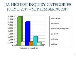 Hospice Benefit Period Chart Palmetto Gba Jm Part A Faqs