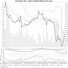 Just Dial Chart Just Dial Technical Analysis Charts Trend Support Rsi Macd
