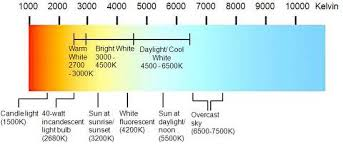 4200k Color Chart 12 Accurate Kelvin Light Chart