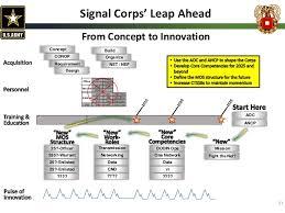 Signal Commandant Presentation Technet Augusta 2015