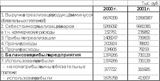 Реферат Отчет по летней производственной практике com  Т