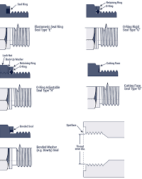 Bsp Npt Comparison Chart Thread Identification Hose And Fittings Source