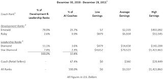 Beachbody Coach Failure Rate See Real Stats Here