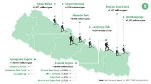 Top 12 Best Treks In Nepal Trekking In Nepal Guide Bookmundi