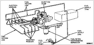 similiar 7 3 powerstroke fuel line diagram keywords idi glow plug wiring harness on 7 3 idi fuel return line diagram