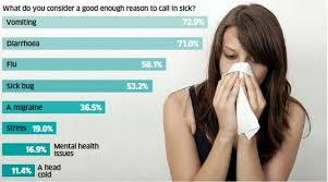 Reasons To Call Out Of Work The Most Acceptable Reasons To Call In Sick Revealed