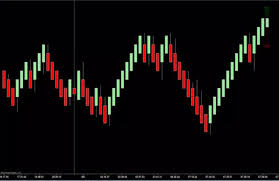 Ninjatrader Renko Charts The Ultimate Renko Bars And Bar Timer Combination For