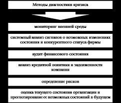 Дипломная работа Антикризисное управление предприятием  Диагностические методы антикризисного управления