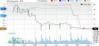 Fitbit Stock Quote Classy Fitbit FIT Stock Climbs On Strong Q48 Revenue Beat May 48 20487