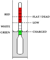 hydrometer reading battery. typical hydrometer. dependent on the state of charge cell, specific gravity (density) electrolyte changes, and float sits higher or hydrometer reading battery