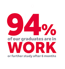 employability 94 percent of graduates in work after 6 months