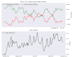 Silver Real Time Chart Silver Speculators Cut Back Bullish Bets First Time In Three