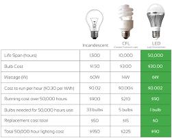 Energy Saving Light Bulbs Comparison Chart Efficiency Of Led Bulbs Estetikcerrahi Info