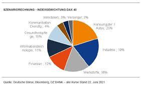 2,222 likes · 27 talking about this. Was Die Reform Des Deutschen Aktienindex Bedeutet