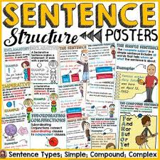 Grammar Structure Chart Sentence Structure Simple Compound Complex Types Of Sentences Posters