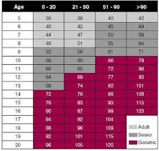 Dog Age Chart By Weight Dog Age Chart Medical Reference