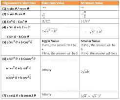 easiest way to find maximum and minimum value of trigonometric identities