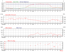 Daily Weather History Graph Weather History Weather