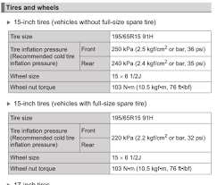 What Is The Correct Tire Pressure For Gen 4 195 65r15 91h