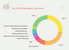 Analysis The Most Cited Climate Change Papers Carbon Brief