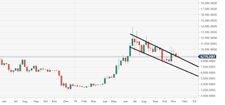 Btc Live Chart Bitcoin Technical Analysis Btc Usd Price Is Consolidating