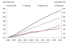 Health Care Costs By Year Chart Us Healthcare Costs Are Exploding Heres Why Zero Hedge