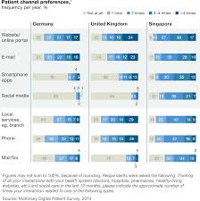 the filipino healthcare provider s guide to ehr pros and cons mckinsey digital patient survey 2014